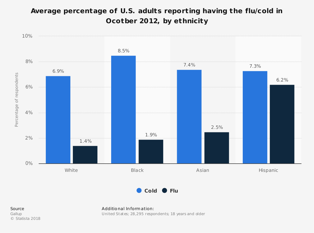 Statistic: Average percentage of U.S. adults reporting having the flu/cold in Ocotber 2012, by ethnicity | Statista