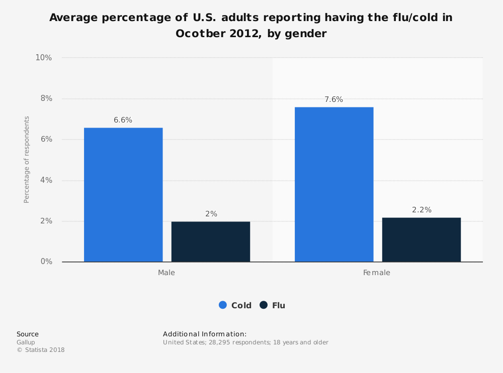 Statistic: Average percentage of U.S. adults reporting having the flu/cold in Ocotber 2012, by gender | Statista
