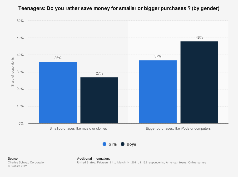 Statistic: Teenagers: Do you rather save money for smaller or bigger purchases ? (by gender) | Statista