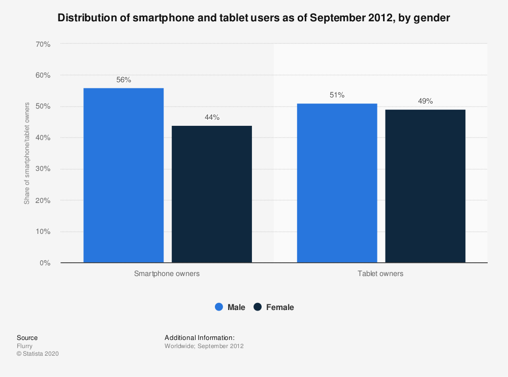Statistic: Distribution of smartphone and tablet users as of September 2012, by gender | Statista