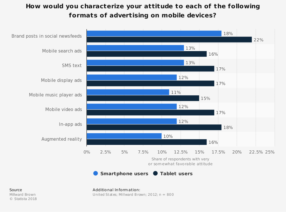 Statistic: How would you characterize your attitude to each of the following formats of advertising on mobile devices? | Statista