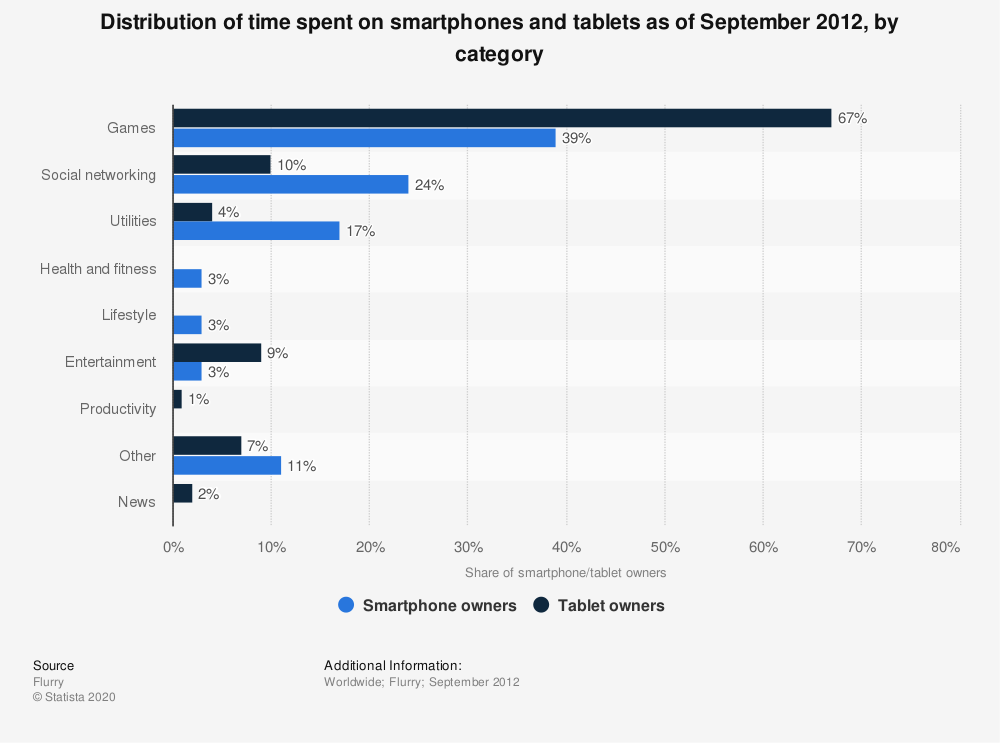 Statistic: Distribution of time spent on smartphones and tablets as of September 2012, by category | Statista
