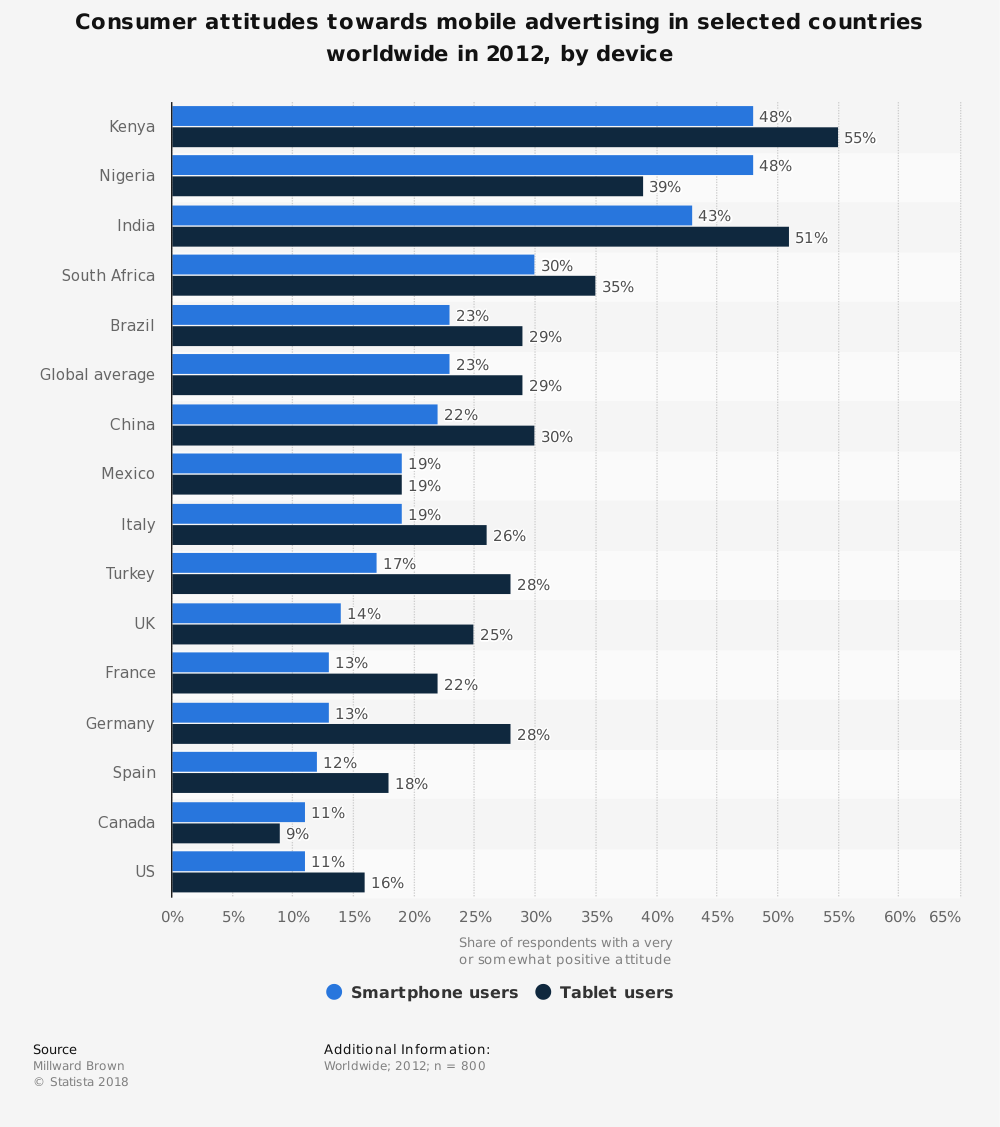 Statistic: Consumer attitudes towards mobile advertising in selected countries worldwide in 2012, by device | Statista