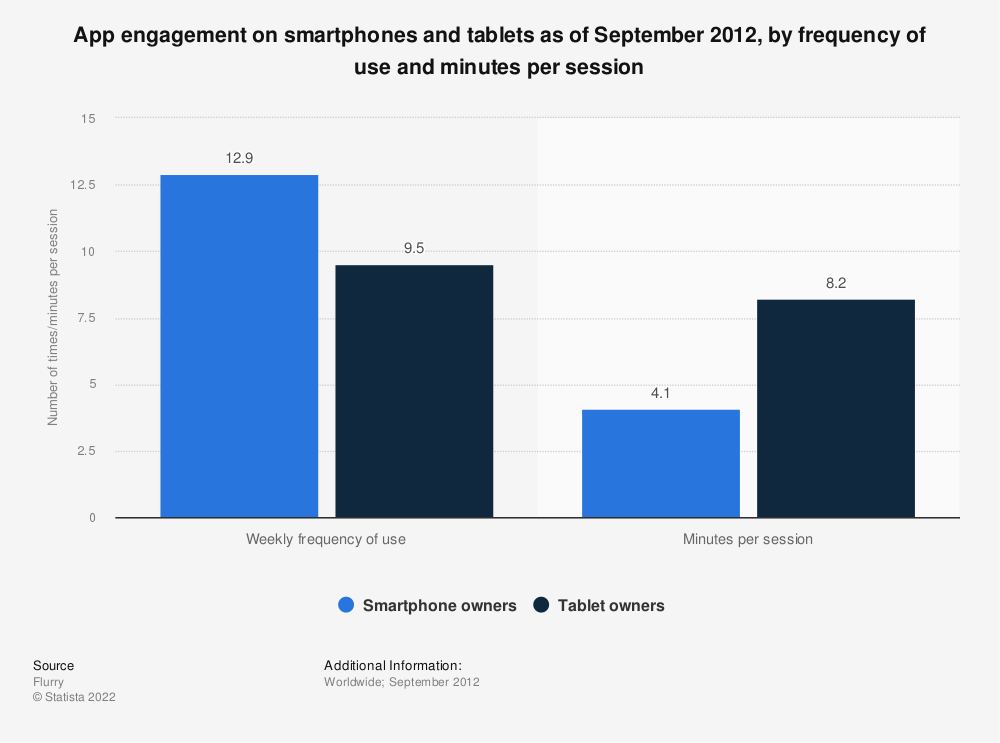 Statistic: App engagement on smartphones and tablets as of September 2012, by frequency of use and minutes per session  | Statista