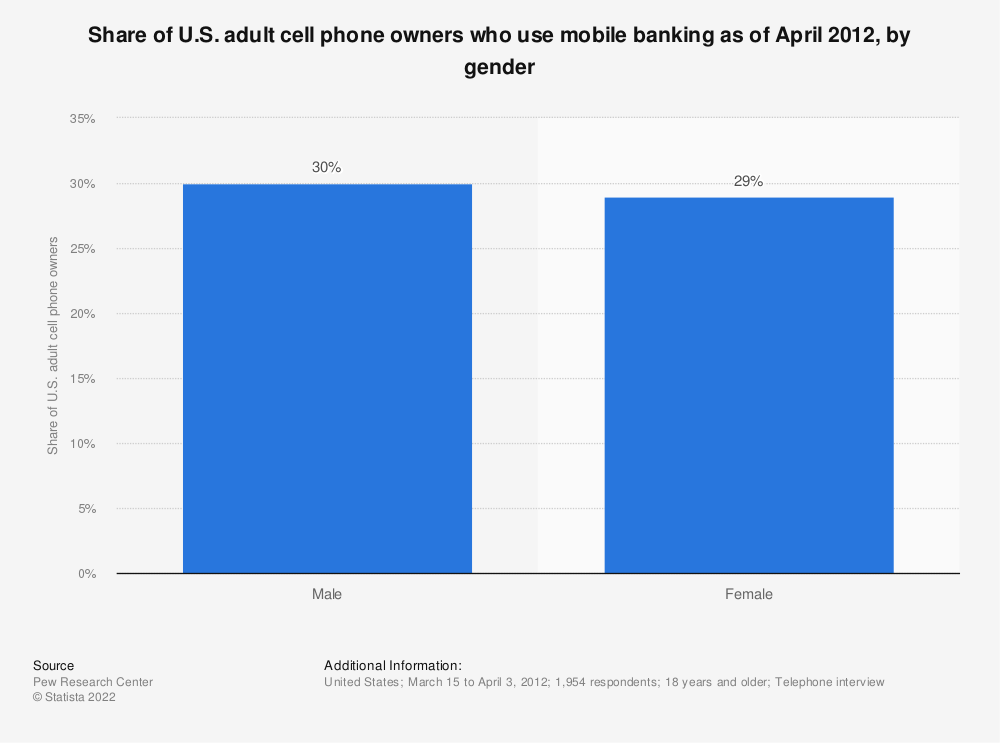 Statistic: Share of U.S. adult cell phone owners who use mobile banking as of April 2012, by gender | Statista
