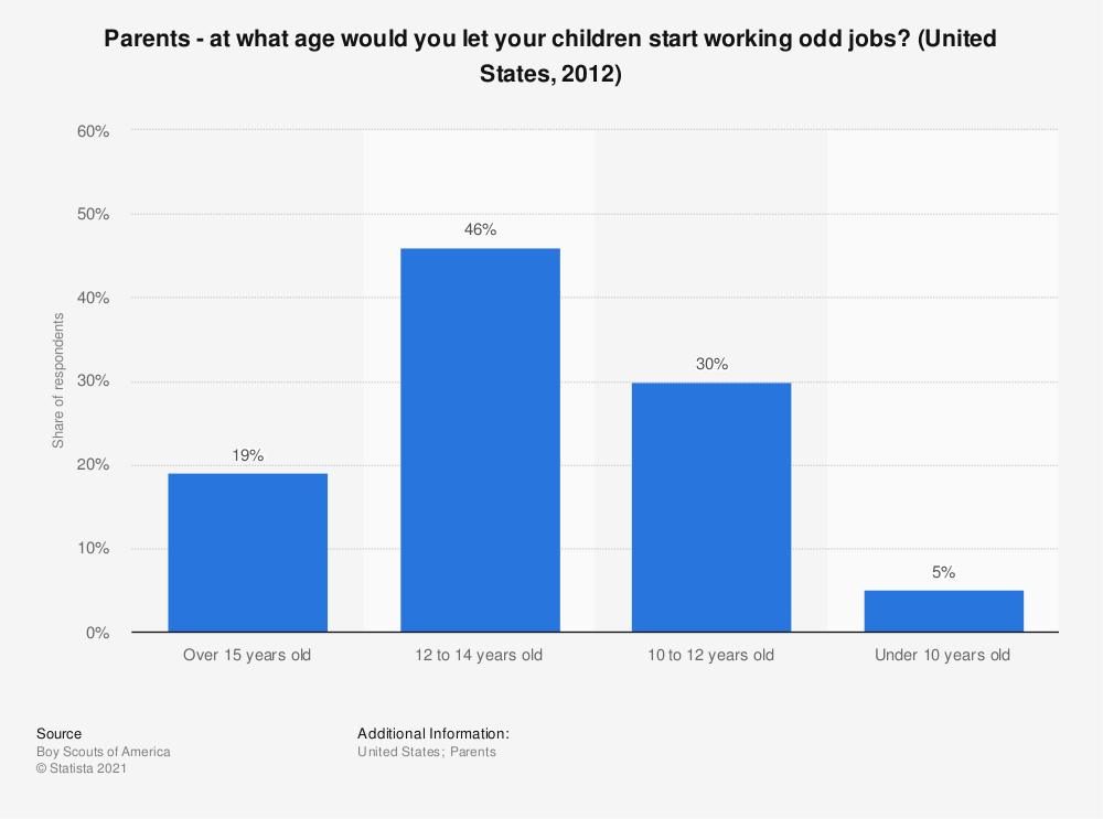Statistic: Parents - at what age would you let your children start working odd jobs? (United States, 2012)   Statista