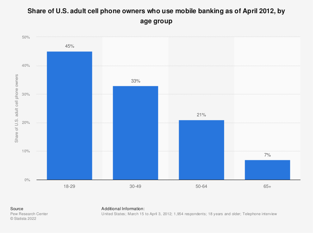 Statistic: Share of U.S. adult cell phone owners who use mobile banking as of April 2012, by age group   Statista