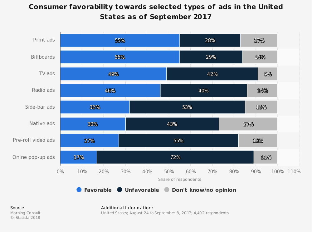 Statistic: Consumer favorability towards selected types of ads in the United States as of September 2017   Statista