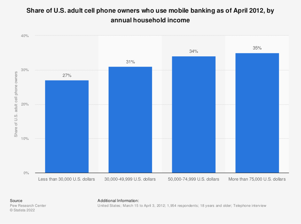 Statistic: Share of U.S. adult cell phone owners who use mobile banking as of April 2012, by annual household income | Statista