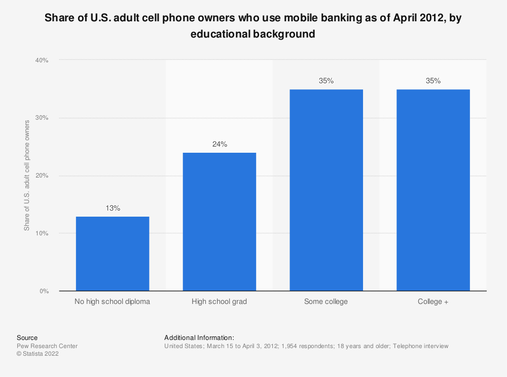 Statistic: Share of U.S. adult cell phone owners who use mobile banking as of April 2012, by educational background | Statista