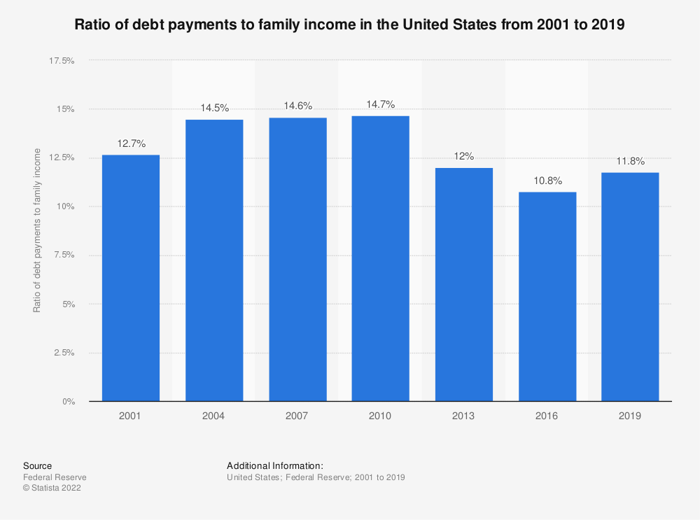 Statistic: Ratio of debt payments to family income in the United States from 2001 to 2016 | Statista