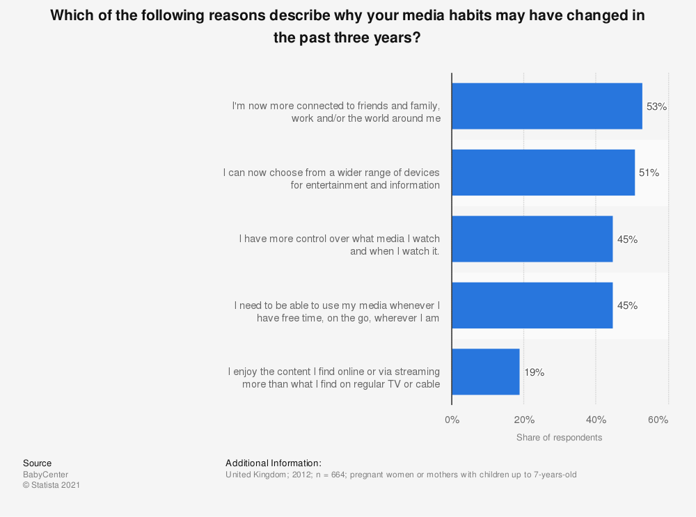Statistic: Which of the following reasons describe why your media habits may have changed in the past three years? | Statista