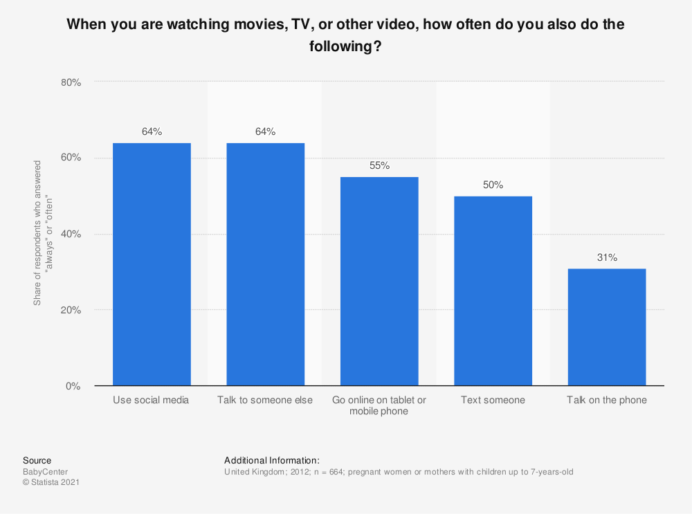 Statistic: When you are watching movies, TV, or other video, how often do you also do the following? | Statista
