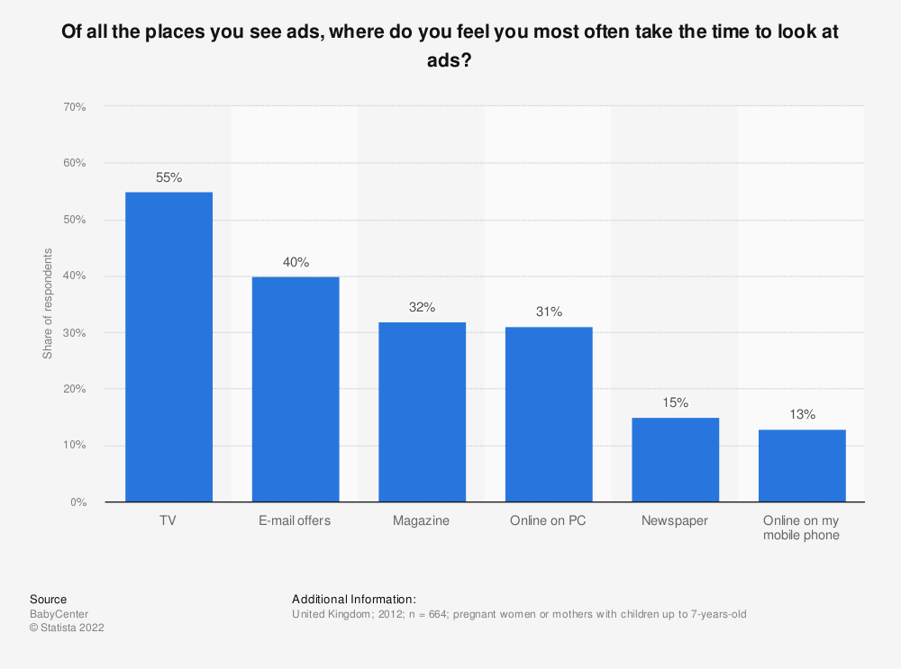 Statistic: Of all the places you see ads, where do you feel you most often take the time to look at ads? | Statista
