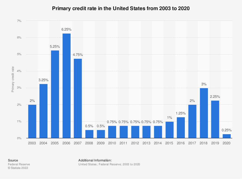 Statistic: Primary credit rate in the United States from 2003 to 2019 | Statista