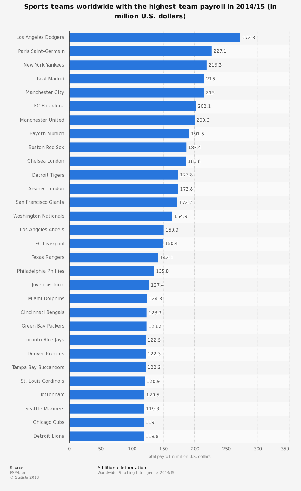 Statistic: Sports teams worldwide with the highest team payroll in 2014/15 (in million U.S. dollars) | Statista