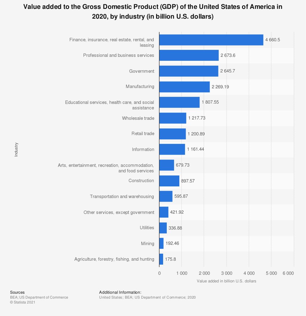 Statistic: Value added to the Gross Domestic Product (GDP) of the United States of America in 2018, by industry (in billion U.S. dollars) | Statista