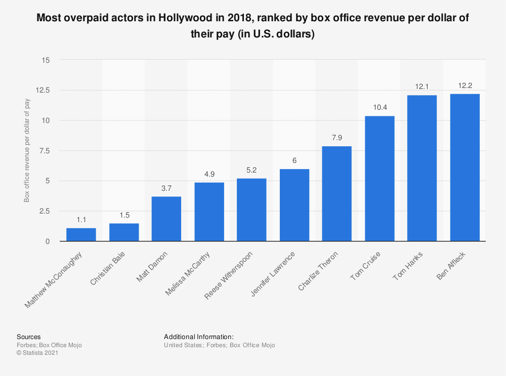Statistic: Most overpaid actors in Hollywood in 2018, ranked by box office revenue per dollar of their pay (in U.S. dollars) | Statista