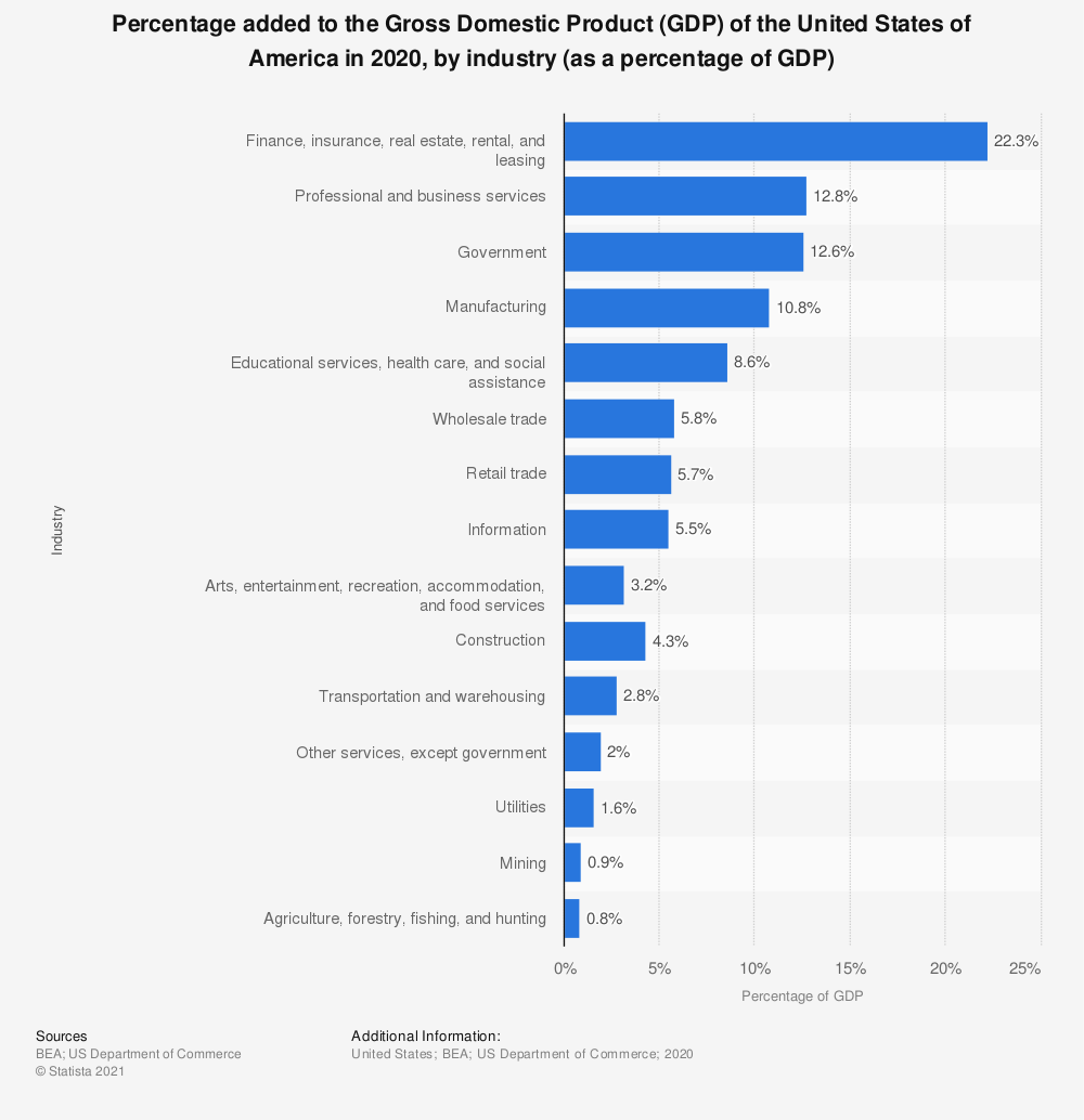 Statistic: Percentage added to the Gross Domestic Product (GDP) of the United States of America in 2019, by industry (as a percentage of GDP) | Statista