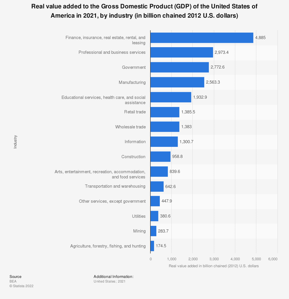 Statistic: Real value added to the Gross Domestic Product (GDP) of the United States of America in 2017, by industry (in billion chained 2009 U.S. dollars) | Statista