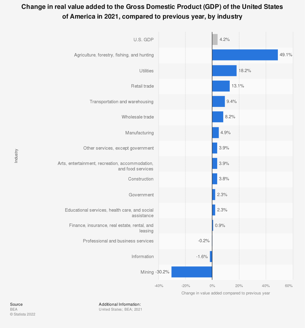 Statistic: Change in real value added to the Gross Domestic Product (GDP) of the United States of America in 2018, compared to previous year, by industry | Statista