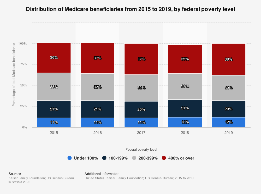Statistic: Distribution of Medicare beneficiaries in 2015 and 2016, by federal poverty level | Statista