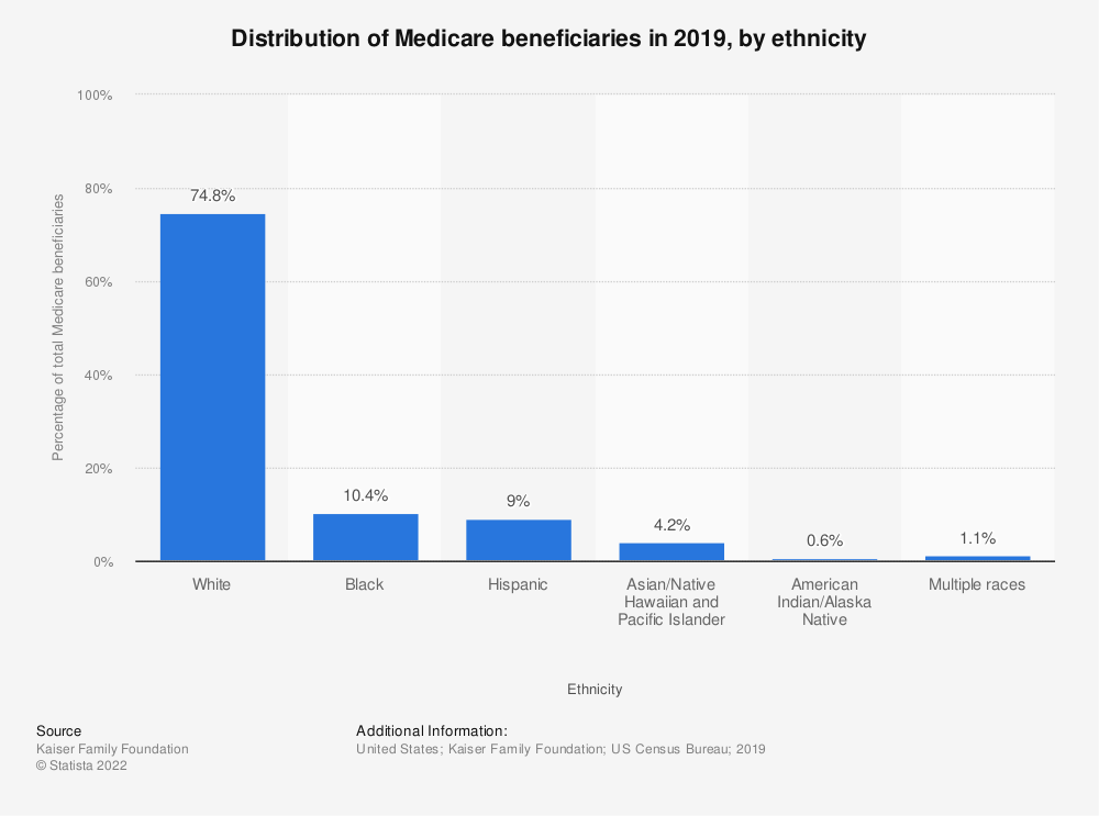 Statistic: Distribution of Medicare beneficiaries in 2017, by ethnicity | Statista