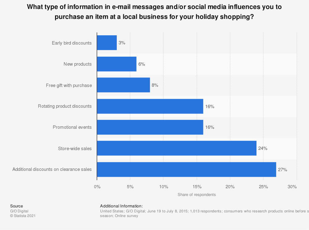 Statistic: What type of information in e-mail messages and/or social media influences you to purchase an item at a local business for your holiday shopping? | Statista