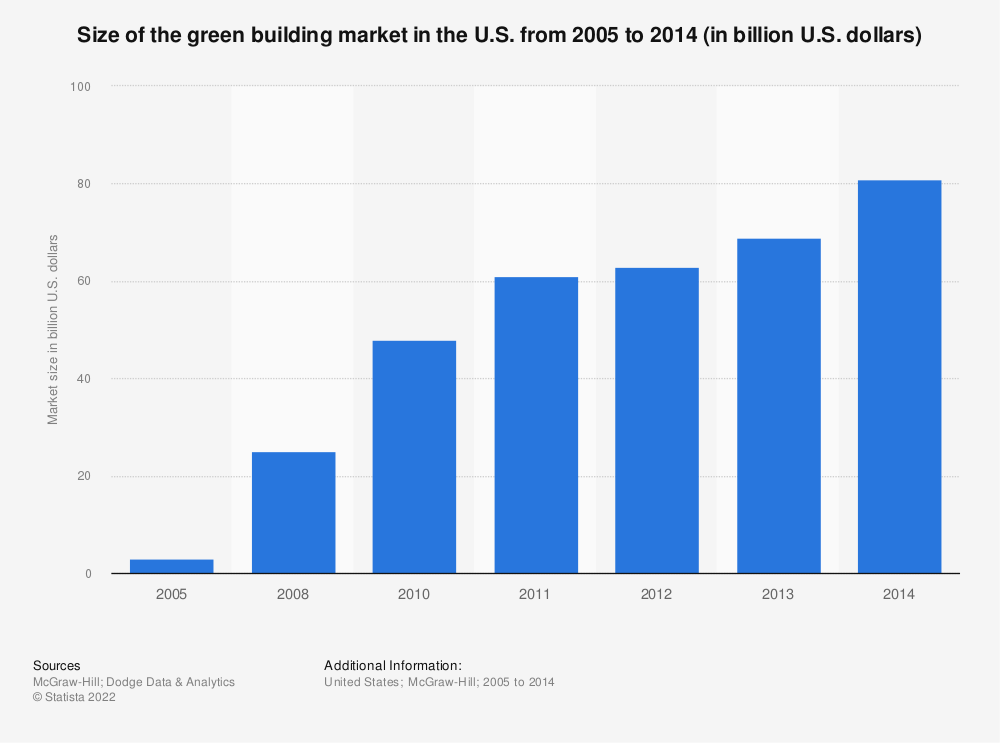 Statistic: Size of the green building market in the U.S. from 2005 to 2014 (in billion U.S. dollars) | Statista