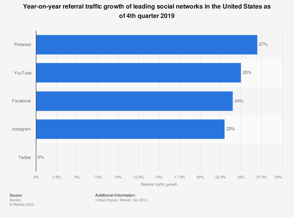 Statistic: Year-on-year referral traffic growth of leading social networks in the United States as of 1st quarter 2019 | Statista