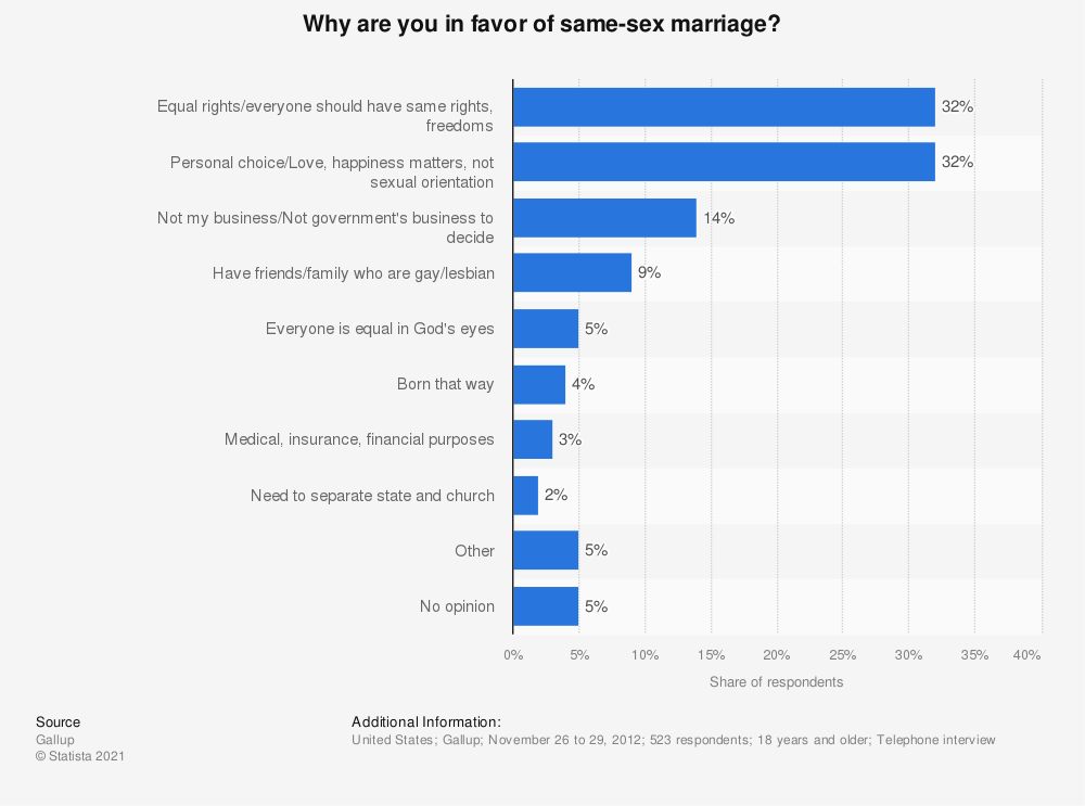 Statistic: Why are you in favor of same-sex marriage? | Statista
