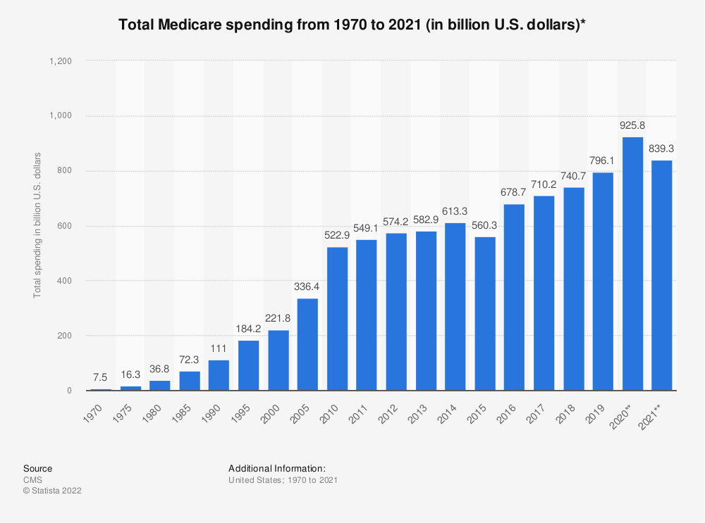Statistic: Total Medicare spending from 1970 to 2019 (in billion U.S. dollars)* | Statista