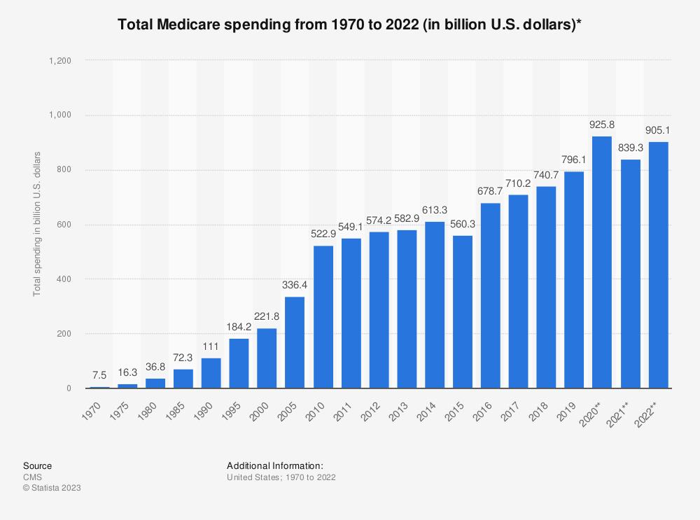 Statistic: Total Medicare spending from 1970 to 2018 (in billion U.S. dollars)*   Statista