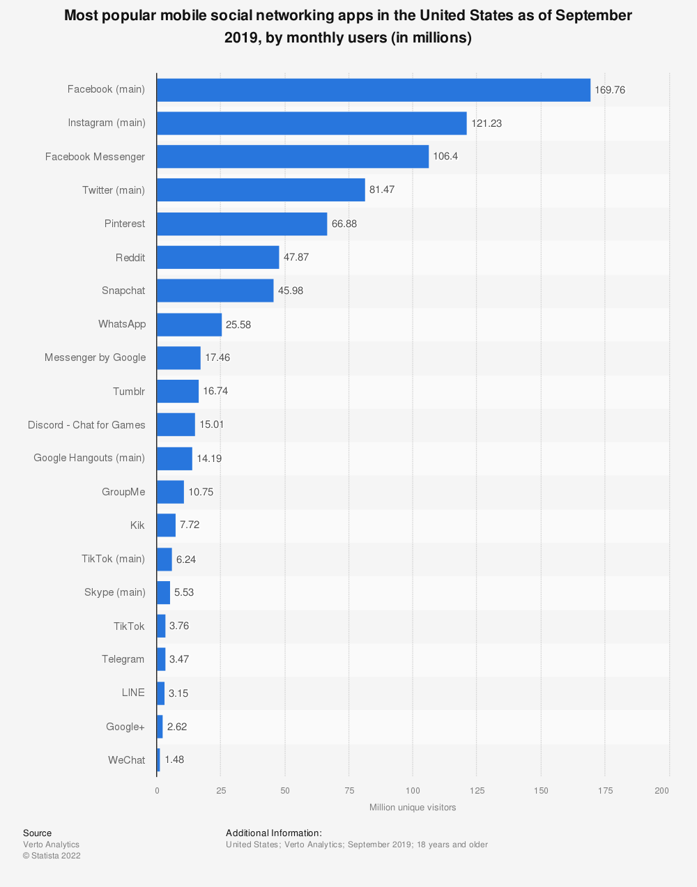 Statistic: Most popular mobile social networking apps in the United States as of September 2019, by monthly users (in millions) | Statista