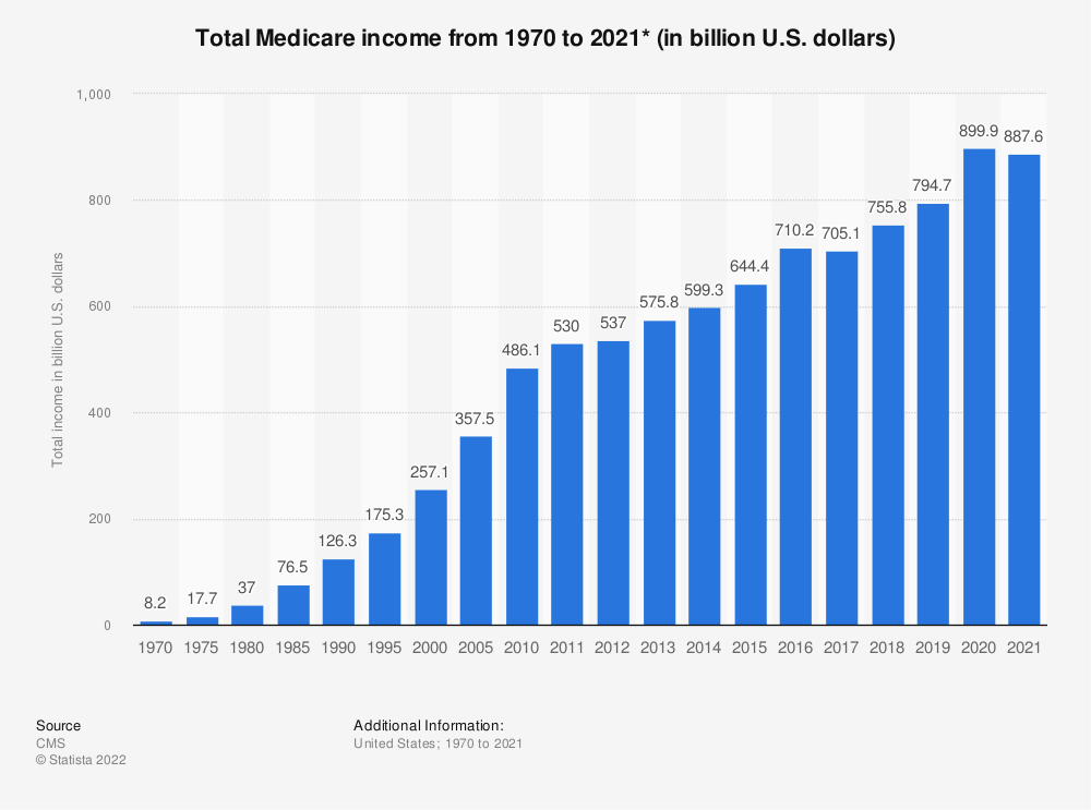 Statistic: Total Medicare income from 1970 to 2019 (in billion U.S. dollars)* | Statista