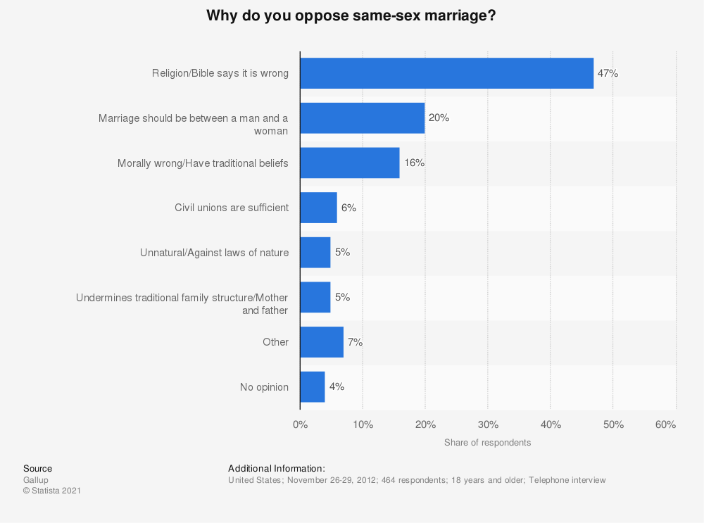 Statistic: Why do you oppose same-sex marriage? | Statista