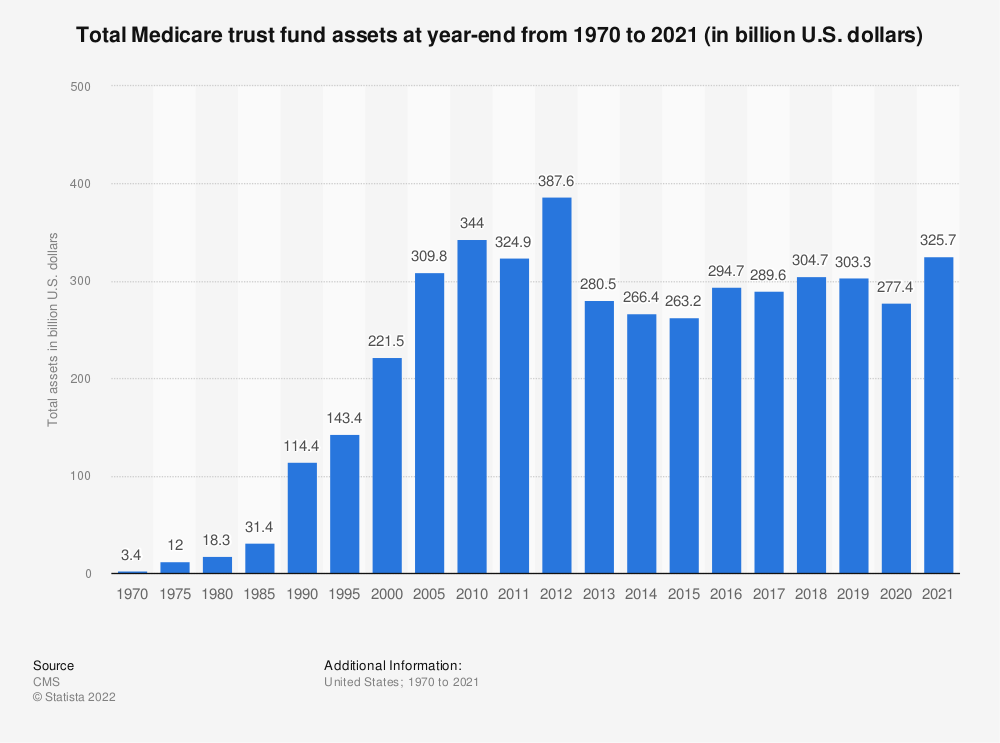Statistic: Total Medicare assets at year-end from 1970 to 2018 (in billion U.S. dollars) | Statista