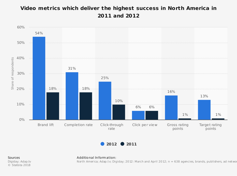 Statistic: Video metrics which deliver the highest success in North America in 2011 and 2012 | Statista