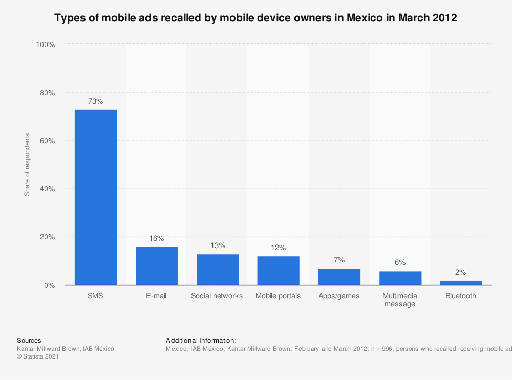 Statistic: Types of mobile ads recalled by mobile device owners in Mexico in March 2012 | Statista