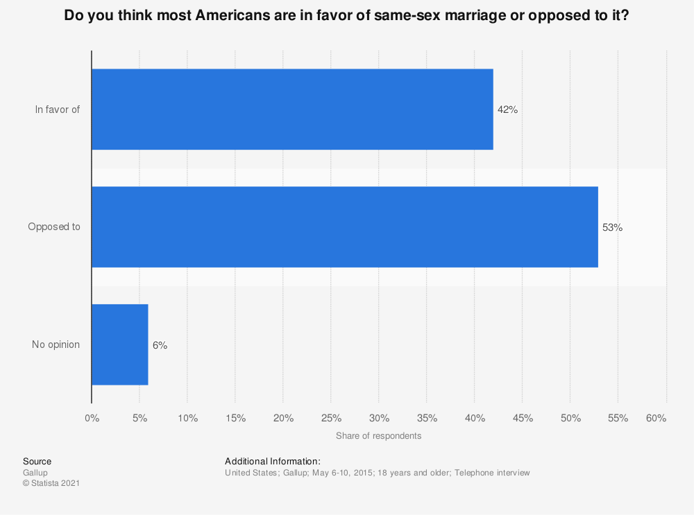 Statistic: Do you think most Americans are in favor of same-sex marriage or opposed to it? | Statista