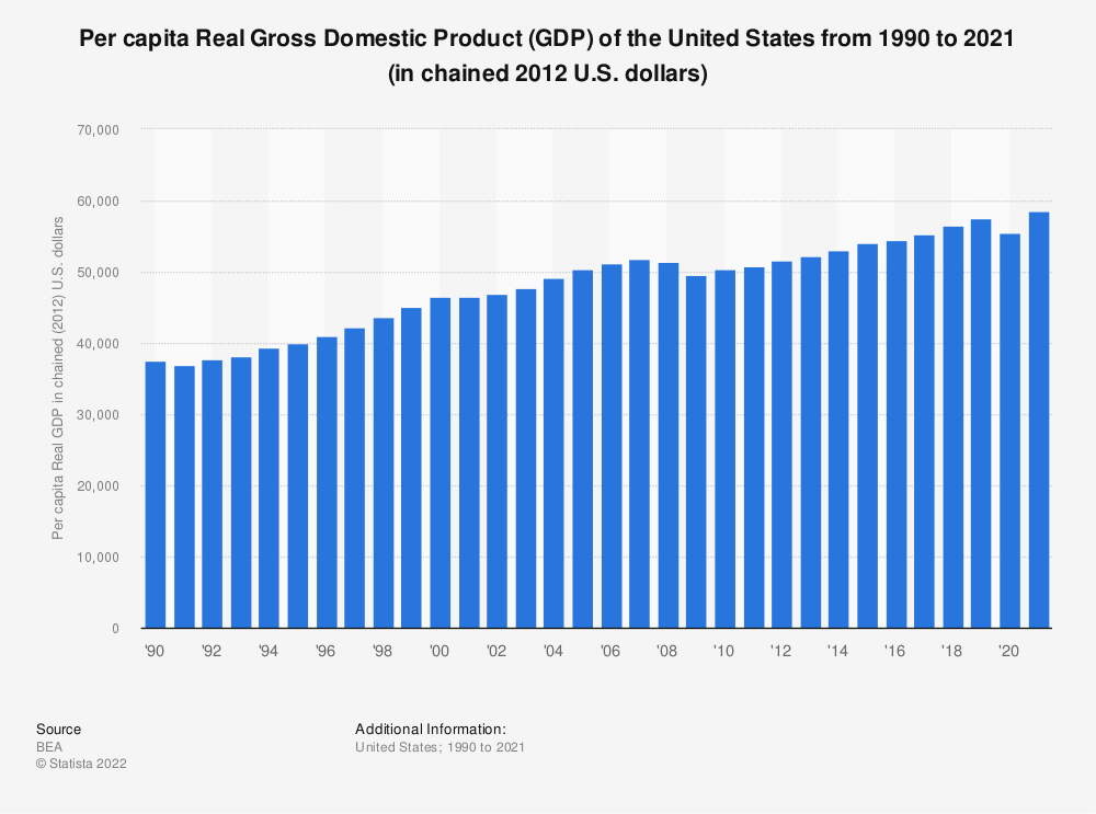 Statistic: Per capita Real Gross Domestic Product (GDP) of the United States from 1990 to 2019 (in chained 2012 U.S. dollars) | Statista