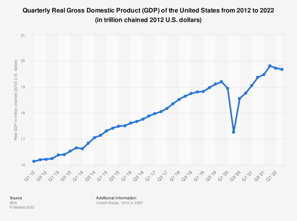 Statistic: Quarterly Real Gross Domestic Product (GDP) of the United States from 2011 to 2020 (in trillion chained 2012 U.S. dollars) | Statista