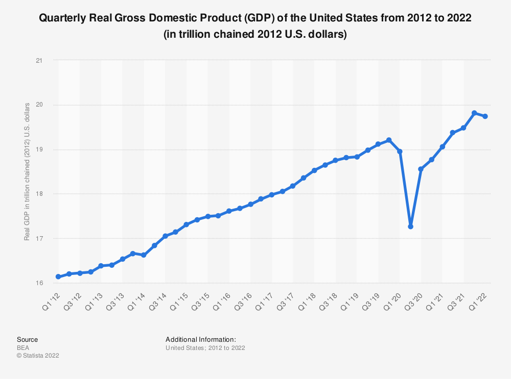 Statistic: Quarterly Real Gross Domestic Product (GDP) of the United States from 2011 to 2019 (in trillion chained 2012 U.S. dollars) | Statista