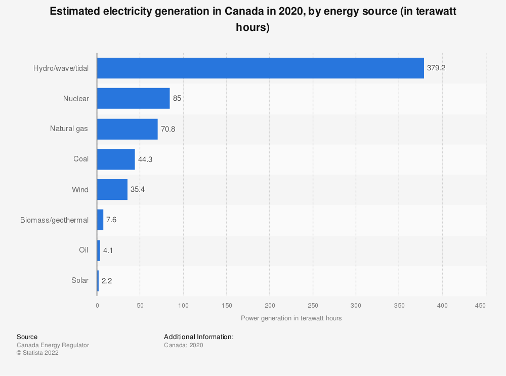Statistic: Electric power generation in Canada in 2019, by type (in gigawatt hours) | Statista