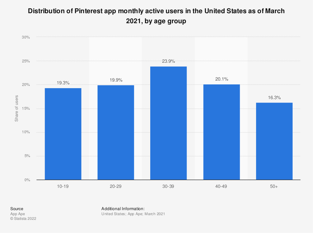Statistic: Distribution of Pinterest app users in the United States as of June 2020, by age group | Statista