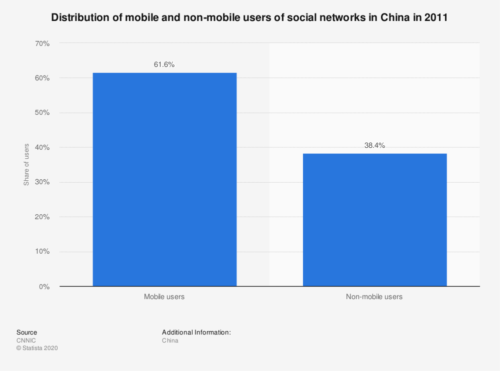Statistic: Distribution of mobile and non-mobile users of social networks in China in 2011 | Statista