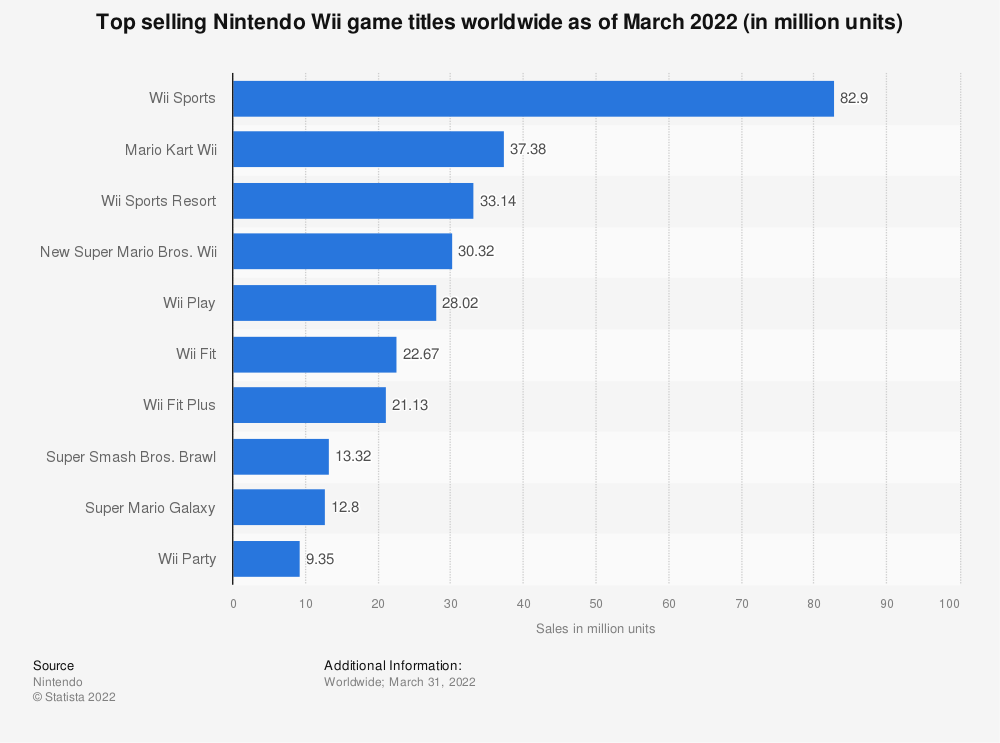 Statistic: Top selling Nintendo Wii titles worldwide as of March 2017 (in million units) | Statista