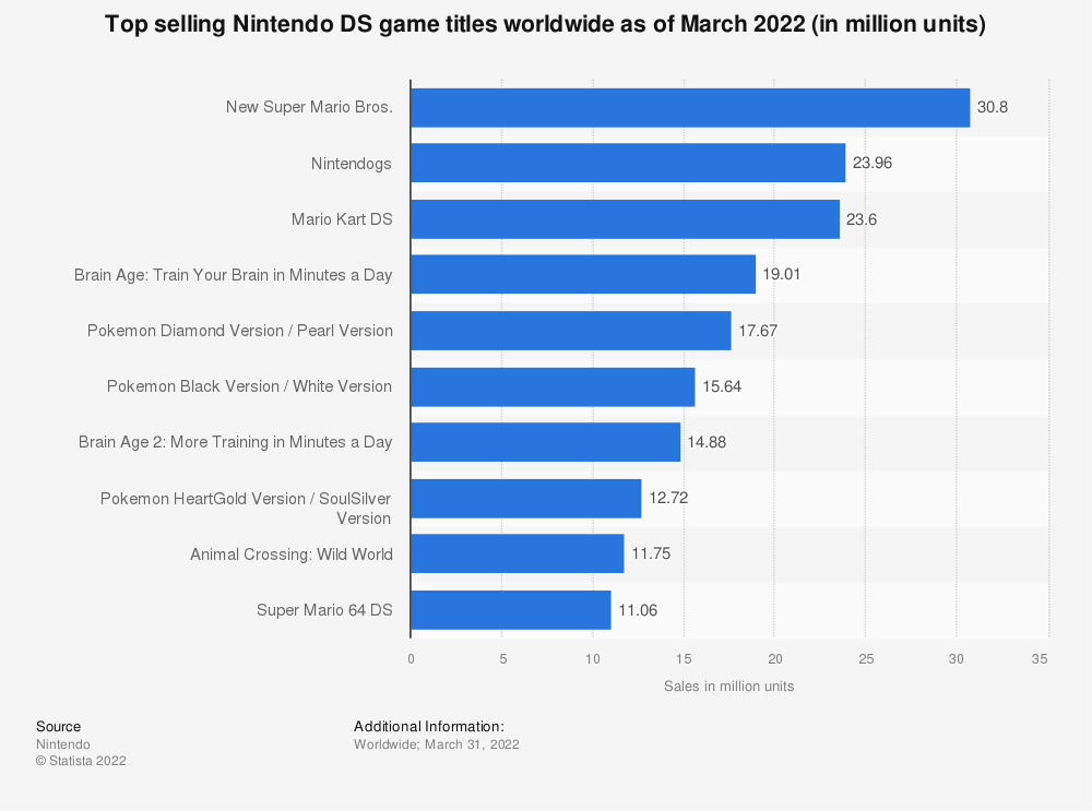 Statistic: Top selling Nintendo DS game titles worldwide as of March 2018 (in million units) | Statista