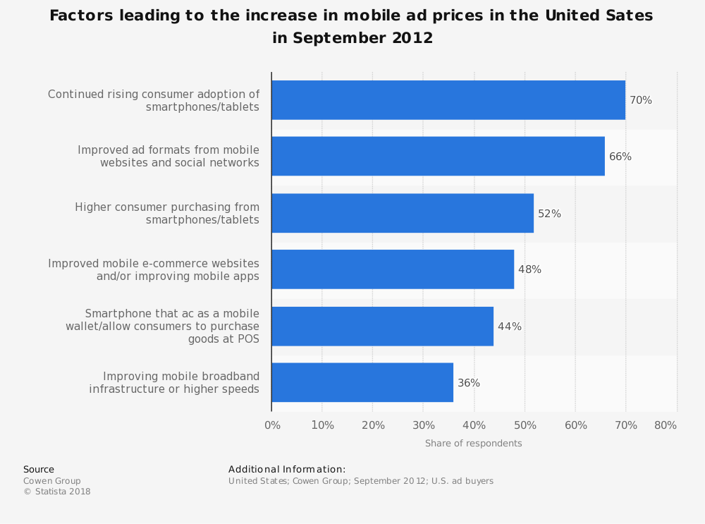 Statistic: Factors leading to the increase in mobile ad prices in the United Sates in September 2012 | Statista
