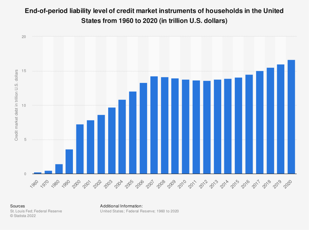 Statistic: Liability level of credit market instruments of households and nonprofit organizations in the United States from 1960 to 2018 (in trillion U.S. dollars) | Statista